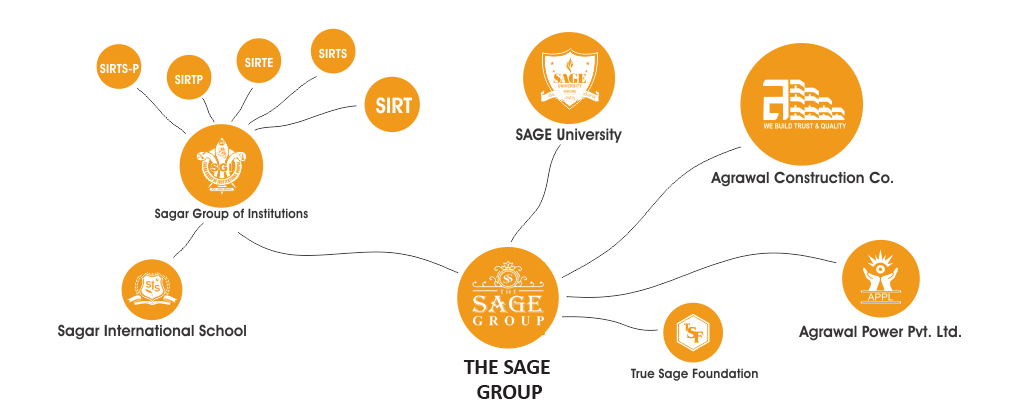 THE SAGE GROUP || THE SAGE GROUP BHOPAL